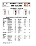 Résultats ACVA 1986
