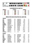 Résultats ACVA 1988