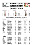 Résultats ACVA 1993