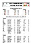 Résultats ACVA 1996