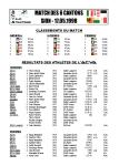 Résultats ACVA 1998