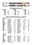 Résultats ACVA 2000