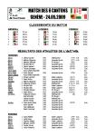 Résultats AVCA 2009