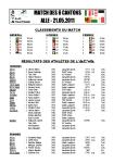 Résultats ACVA 2011