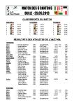 Résultats ACVA 2013