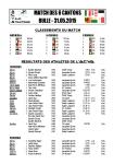 Résultats ACVA 2015