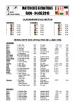 Résultats ACVA 2016