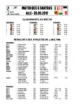 Résultats ACVA 2017